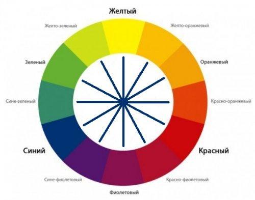 цветовой круг для выбора цвета маскирующего средства